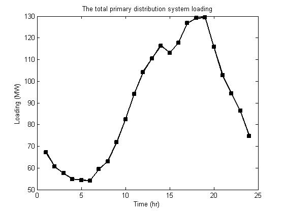 Total Distribution load