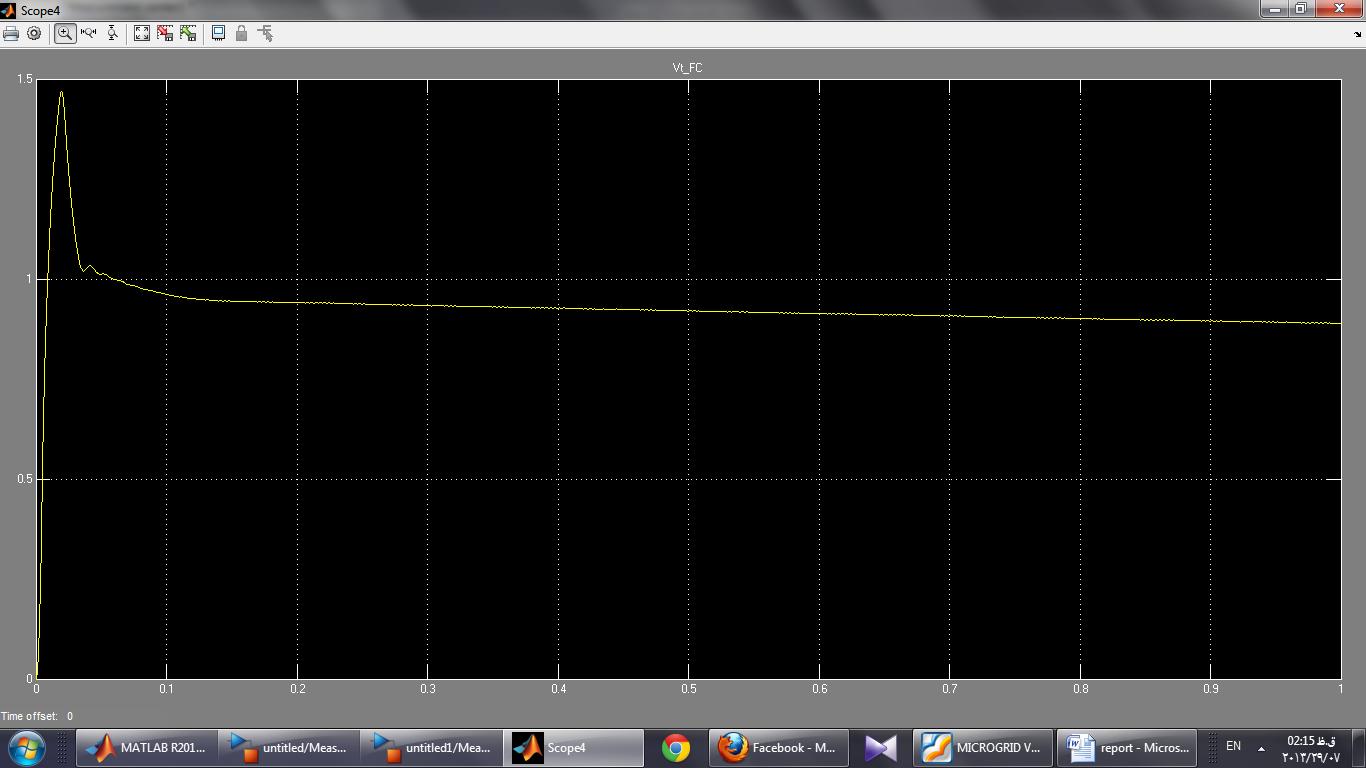 ولتاژ RMS پریونیت شده