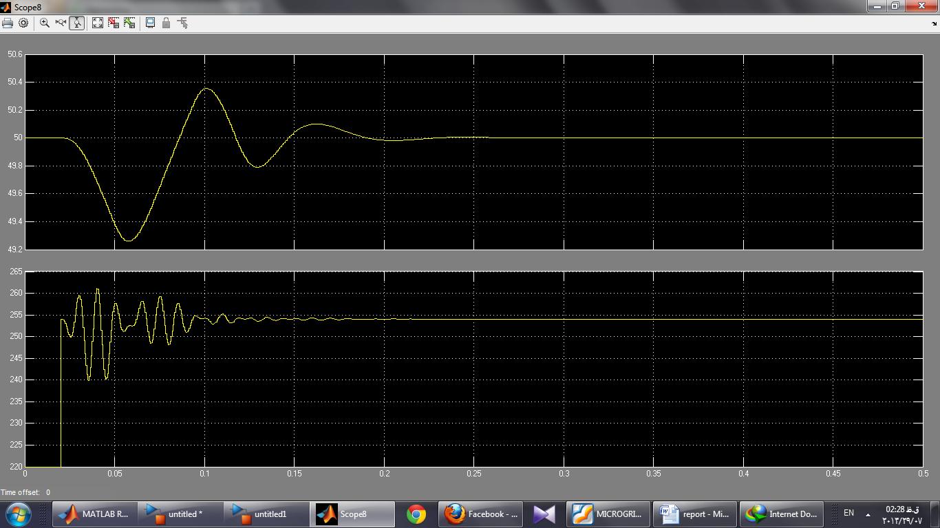 فرکانس شبکه و اندازه RMS ولتاژ