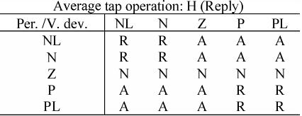 جدول قوانین برای خروجی Reply