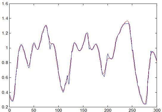 Time series prediction using neural network