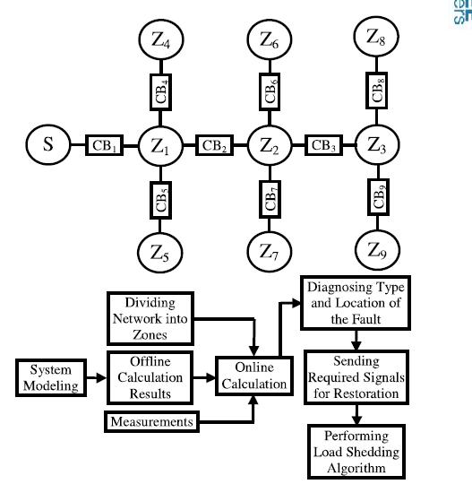 مکانیابی خطای اتصال کوتاه در شبکه توزیع با نفوذ پذیری منابع تولید پراکنده
