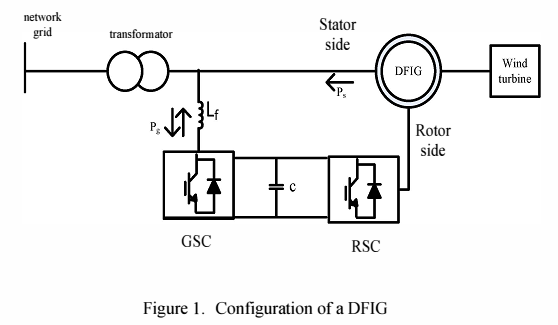 Combined Vector Control and Direct Power Control Methods for DFIG under Normal and Unbalanced and Distorted Grid Voltage Conditions