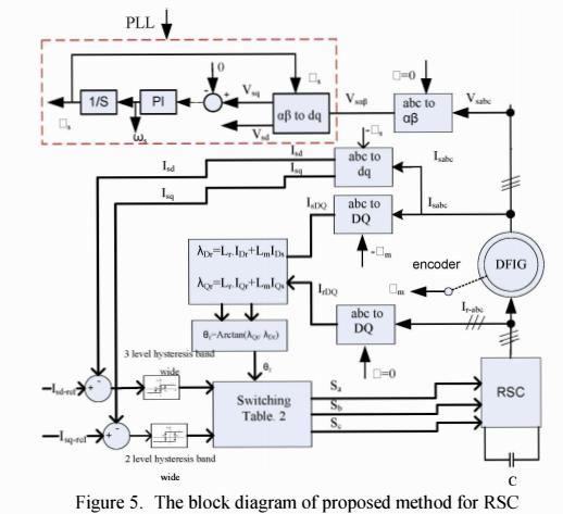 method RSC