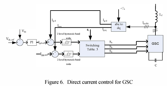 Direct current control for GSC