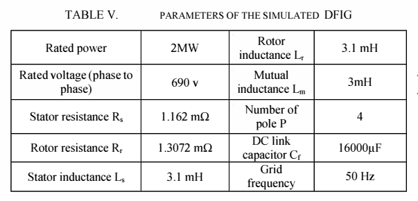 پارامترهای سیستم بادی