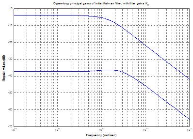 بهرههاي اساسي حلقه باز براي فيلتر کالمن با بهره Kf1