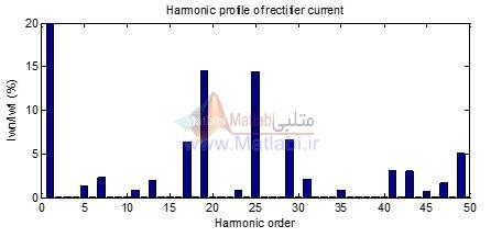 دیاگرام هارمونیکی جریان یکسو کننده