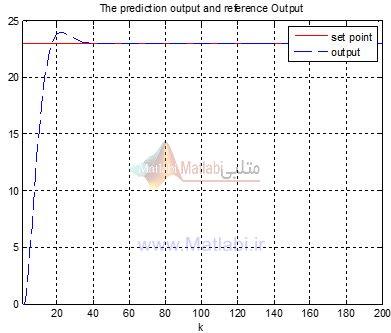 نتایج ردیابی برای سیگنال مرجع 23