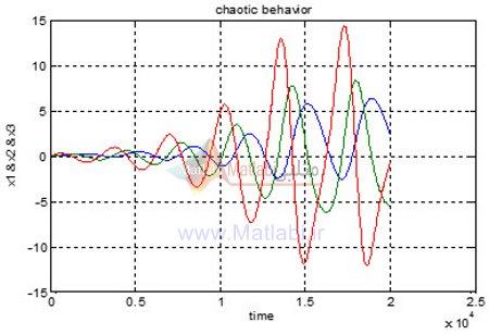 رفتار حالت های سیستم در مقیاس زمانی