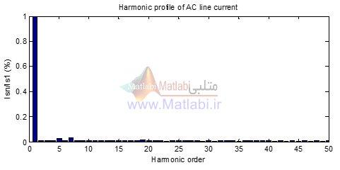 دیاگرام هارمونیکی جریان خط AC