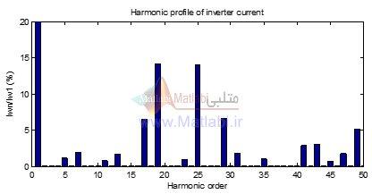 دیاگرام هارمونیکی جریان خروجی اینورتر