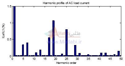 دیاگرام هارمونیکی جریان AC بار