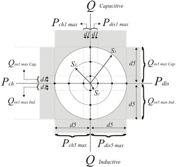 Evaluation of Reactive Power Capability by Optimal Control of Wind-Vanadium Redox Battery Stations in Electricity Market