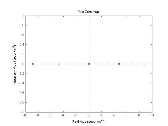 LQR self-adjusting based control for the planar double inverted pendulum