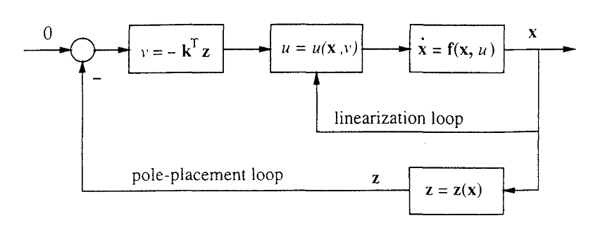Parametric convergence and control of chaotic system using adaptive feedback linearization