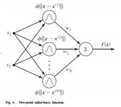 ساختار شبکه عصبی