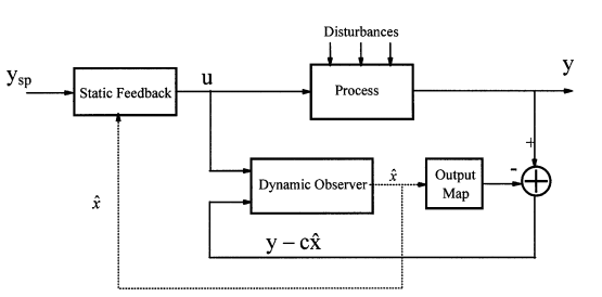 State estimation and state feedback control for continuous fluidized bed dryers