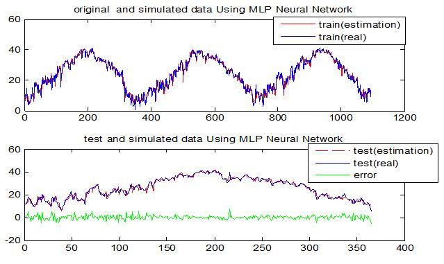 پیش بینی دمای ماکزیمم هوا با استفاده از شبکه عصبی