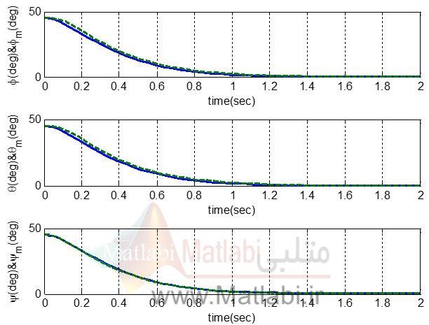 زوایای رول و پیچ و یاو به هنگام پایدار سازی از زاویه 45 درجه و رسیدن صفر