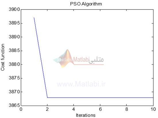تعداد تکرار های الگوریتم بهینه سازی