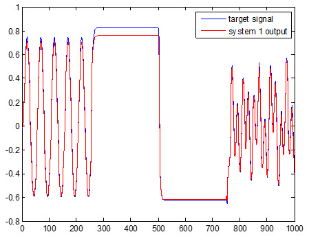 A novel approach to fuzzy wavelet neural network modeling and optimization