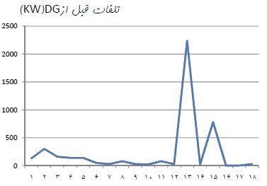 تلفات قبل از DG