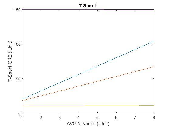 نمودار T-Spent