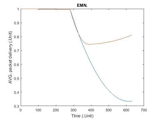 نمودار EMN