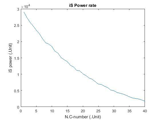 نمودار iS power