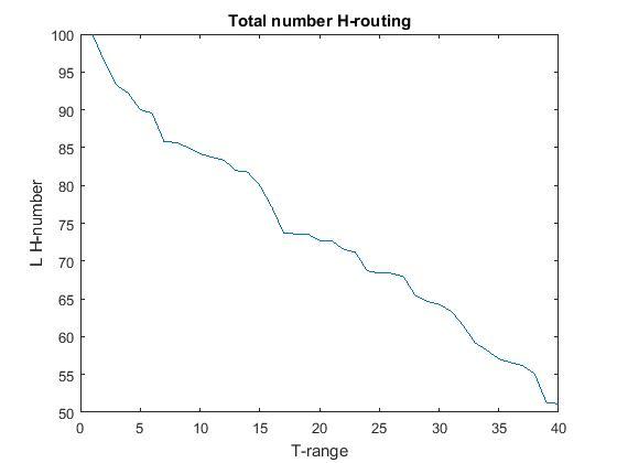 نمودار گره های دارای ارزش گزاری