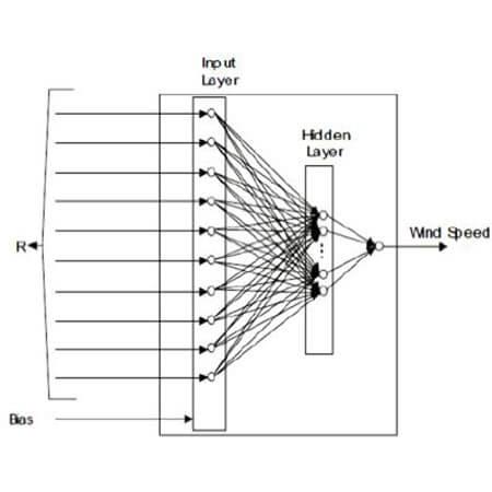 استفاده از رویکرد شبکة عصبی مصنوعی جهت پیشبینی کوتاهمدت سرعت باد