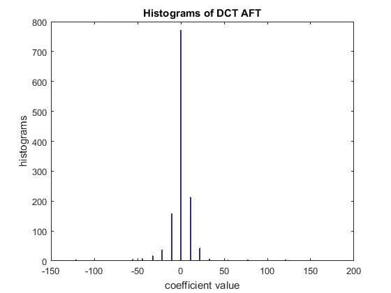 On Antiforensic Concealability With Rate-Distortion Tradeoff