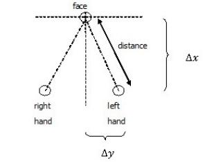 تشخیص حرکت بر اساس مدل مخفی مارکف با استفاده از همپوشانی دستها و استفاده از فیلتر کالمن