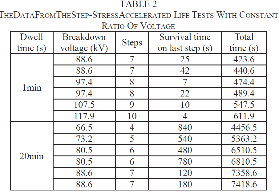A new method of estimating the inverse power law ageing parameter of XLPE based on step-stress tests