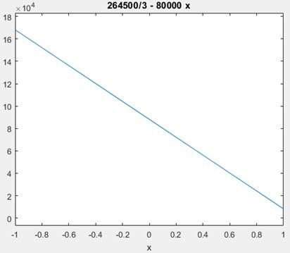 نمودار بسط تیلور تابع در نقطه 1.1