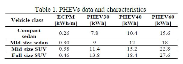 ظرفیت باتری PHEVها بر مبنای ECPK[4]