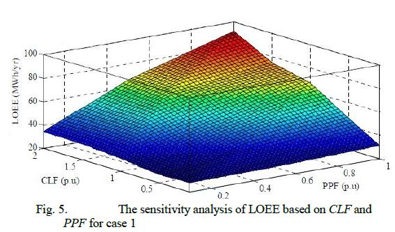 حساسیت LOEE در سناریو شارژ مدیریت نشده برای تغییرات PPF و CLF