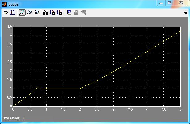 سرعت روتور با خطای اتصال کوتاه در لحظه 2 ثانیه و بدون سیستم کنترل