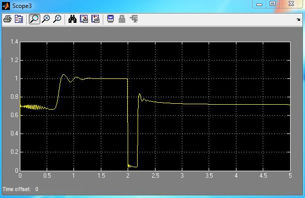 ولتاژ Vpcc با خطای اتصال کوتاه در لحظه 2 ثانیه و بدون سیستم کنترل