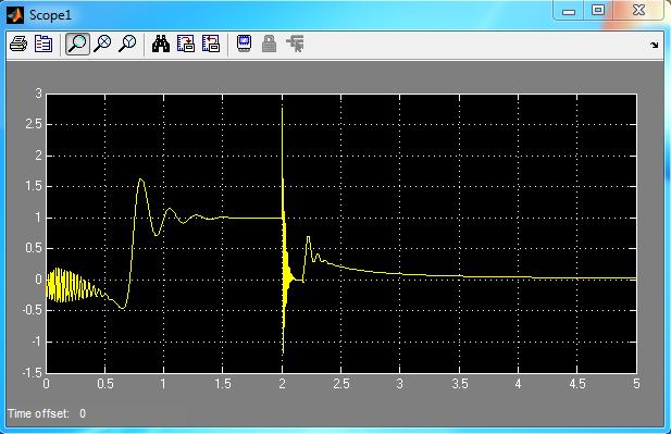 گشتاور الکتریکی با خطای اتصال کوتاه در لحظه 2 ثانیه و بدون سیستم کنترل