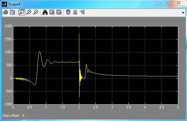 توان الکتریکی با خطای اتصال کوتاه در لحظه 2 ثانیه و بدون سیستم کنترل