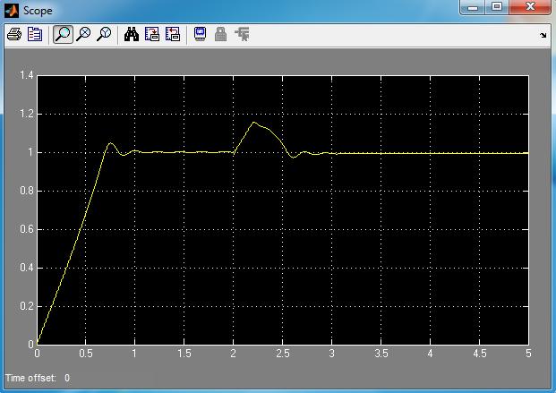 سرعت روتور با خطای اتصال کوتاه در لحظه 2 ثانیه و با سیستم کنترل