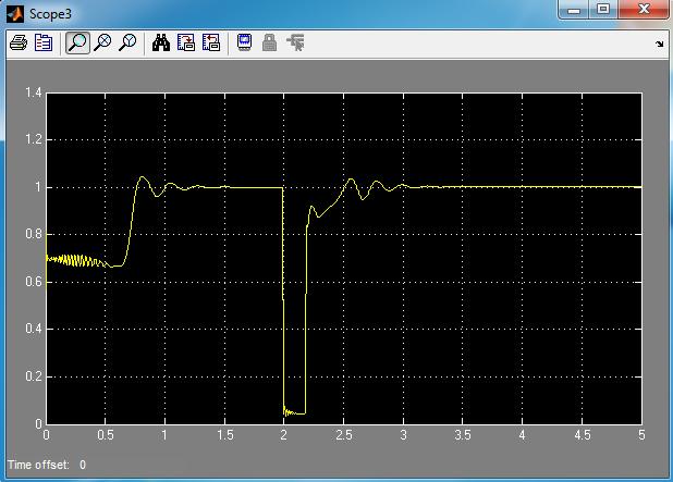 ولتاژ Vpcc با خطای اتصال کوتاه در لحظه 2 ثانیه و با سیستم کنترل