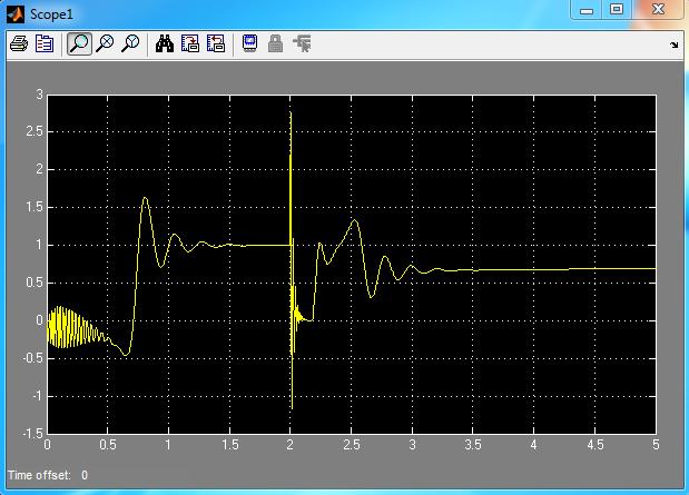 گشتاور الکتریکی با خطای اتصال کوتاه در لحظه 2 ثانیه و با سیستم کنترل