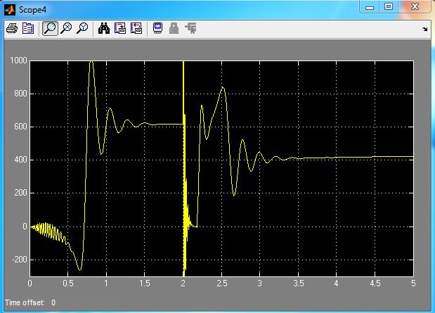 توان الکتریکی با خطای اتصال کوتاه در لحظه 2 ثانیه و با سیستم کنترل