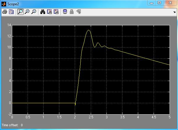 زاویه pitch با خطای اتصال کوتاه در لحظه 2 ثانیه و با سیستم کنترل
