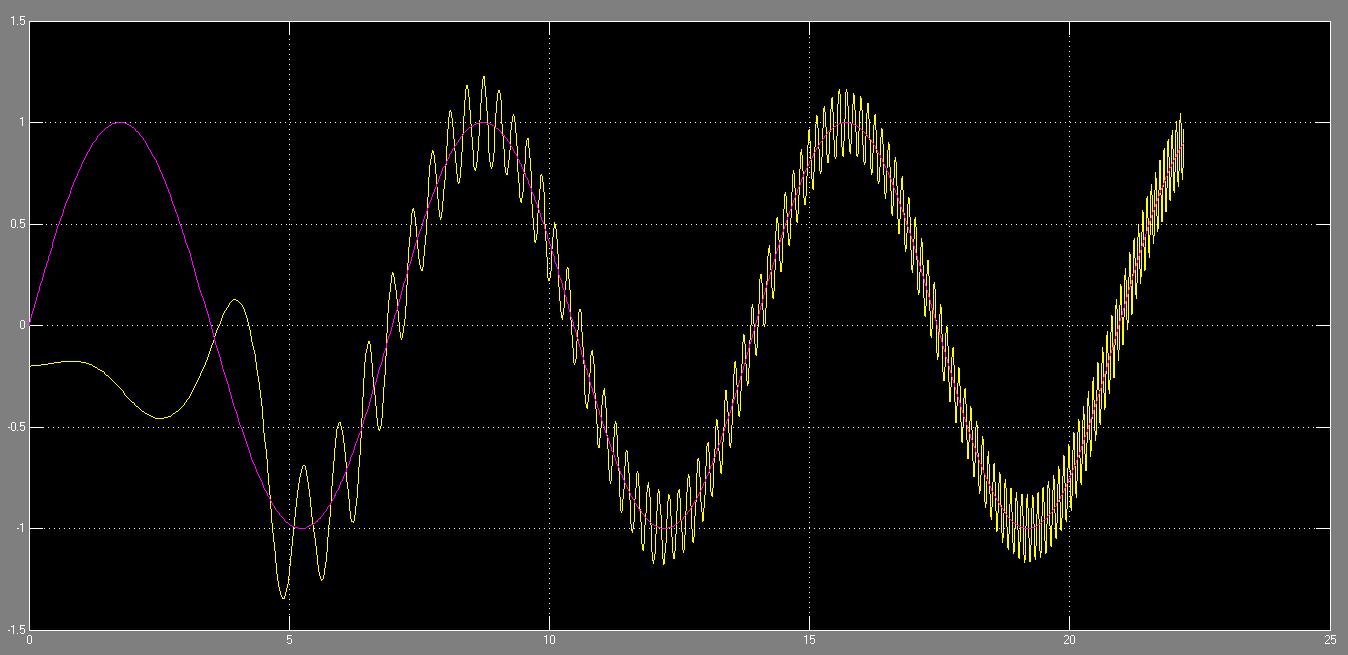 سیگنال خروجی زاویه اوج و ردیابی مرجع تحت کنترل