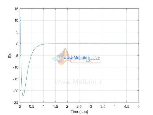 Global Chaos Synchronization of Chemical Chaotic Reactors via Novel Sliding Mode Control Method