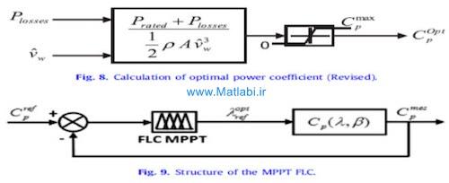 Novel fuzzy logic based sensorless maximum power point tracking strategy for wind turbine systems driven DFIG